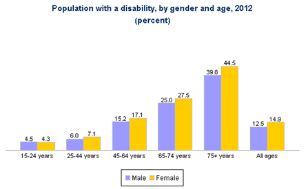 Population with a Disability Statistics